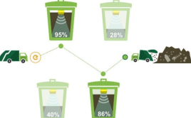 Smart garbage handling